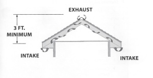 Exhaust vents must be at least 3 feet higher than the intake for the air to be pulled continuously.