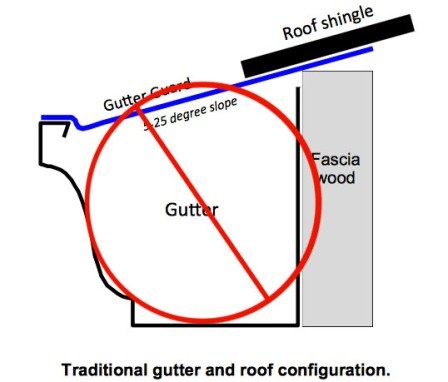 Having a gutter leaf guard that needs to be secured under your roof shingle will void any roof warranty.